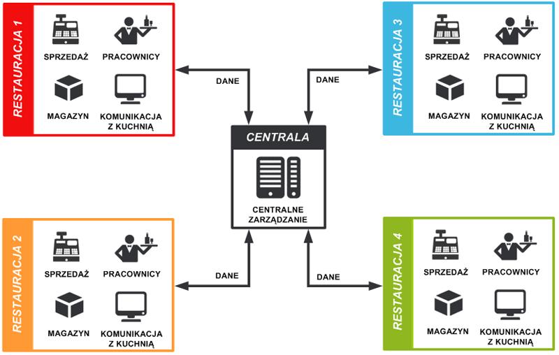 Sieć Lokali Oprogramowanie Dla Restauracji I Hoteli